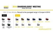 Renault : le planning des nouveautés 2016 dévoilé