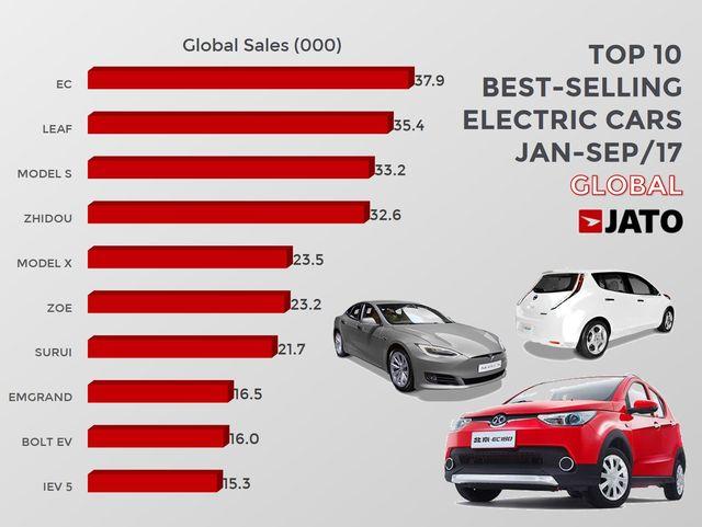 Bestverkochte Elektrische Auto Komt Uit China Autogids