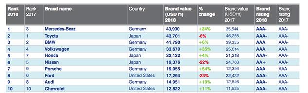 Brand Finance 2018 Value