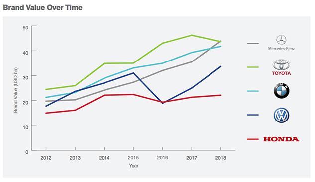 Brand Finance 2018 Trends