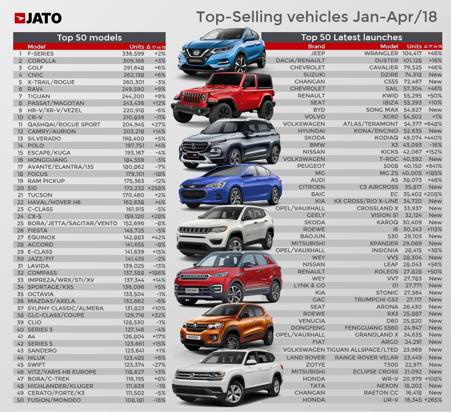 Top 100 Van De Bestverkopende Auto S Van 2018 Autogids
