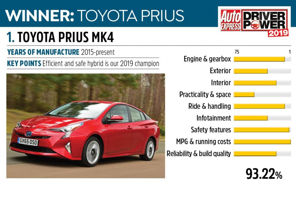 Driver Power Survey: Prius on top
