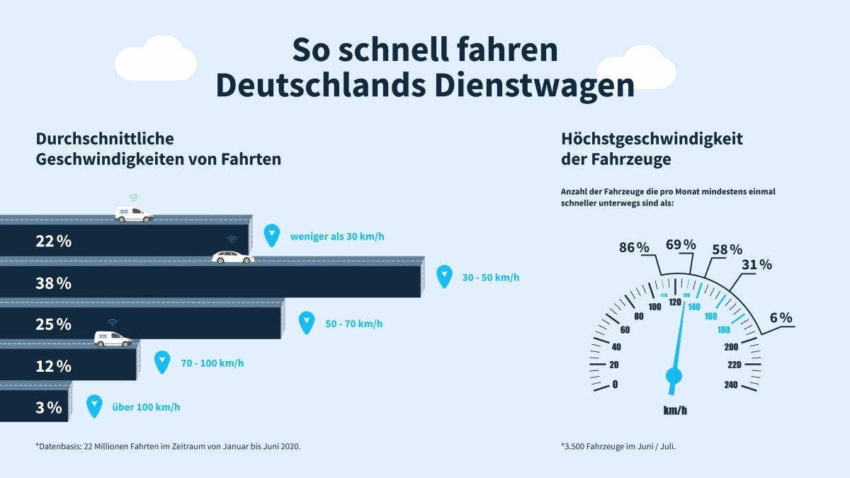 Infografik zu der Geschwindigkeit von Deutschlands Dienstwagen