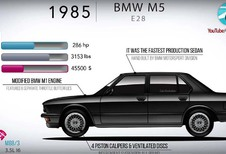 BMW M5: Son histoire de la E28 à la F90 en 4 minutes