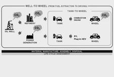 """Mazda werkt aan """"schonere"""" brandstof"""