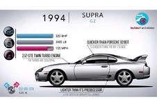 Toyota Supra : 40 ans d'histoire