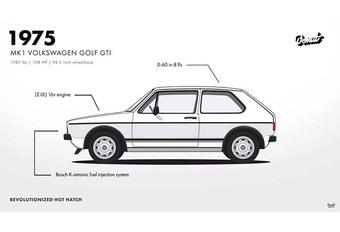 Volkswagen Golf GTI: 42 jaar geschiedenis in 1,5 minuut #1