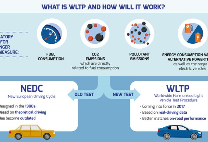 Fiscalité et CO2 : le casse-tête NEDC et WLTP #1