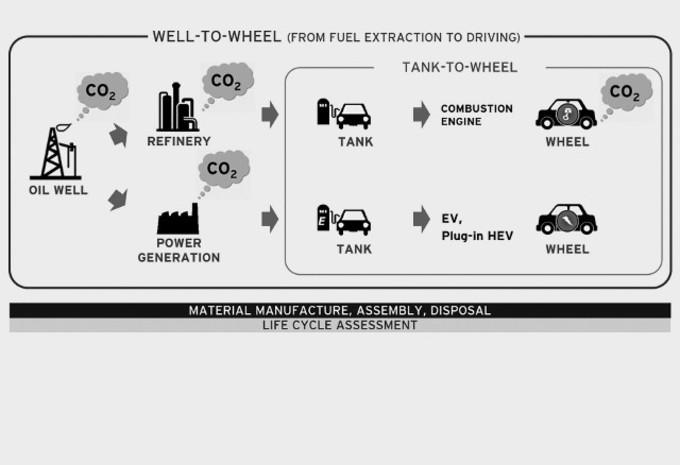 """Mazda werkt aan """"schonere"""" brandstof #1"""